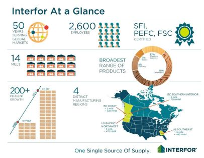 interfor-at-a-glance